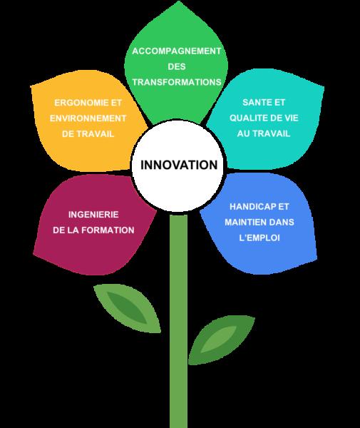 """Fleur des compétences de Vicariance dont le centre est marqué """"Innovation"""" avec 5 pétales : Ingénierie de la formation, Ergonomie et environnement de travail, Accompagnement des transformations, Santé et qualité de vie au travail, Handicap et Maintien dans l'emploi. Deux feuilles : santé et perfomance."""