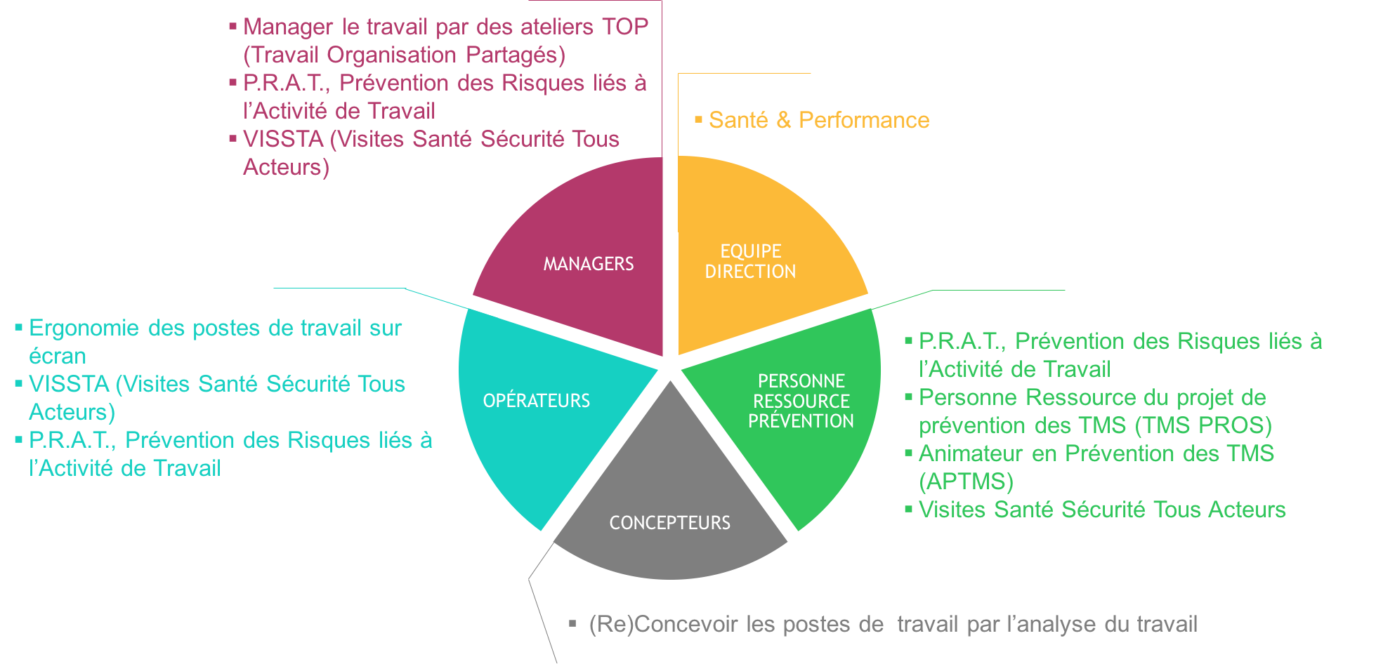 Schéma des différents postes contribuant de façons diverses à l'amélioration de la qualité de vie au travail